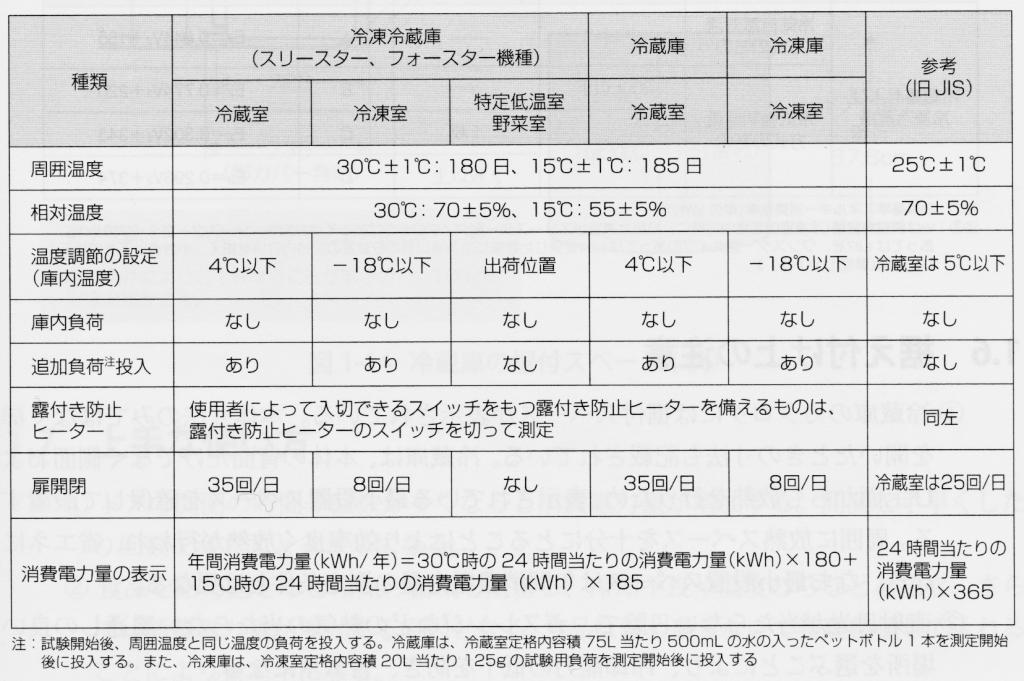 冷蔵庫などの年間消費電力量の測定基準(冷気強制循環方式)