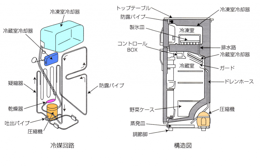 直冷式-冷蔵庫