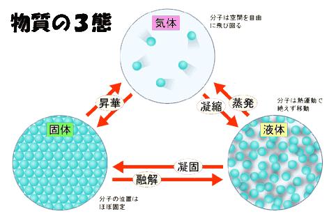 物質の三態と熱の移動