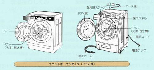 洗濯乾燥機の種類  ドラム式