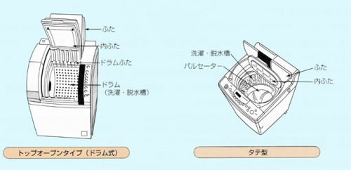 洗濯乾燥機の種類 タテ式
