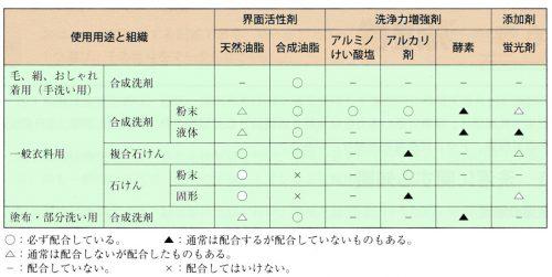使用用途と組成区分による成分配合例