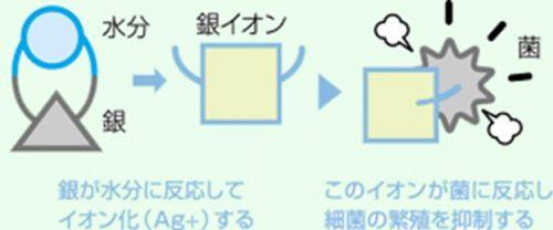 銀イオン(Ag+)による除菌・脱臭