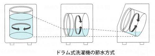 ドラム式洗濯乾燥機の節水方式