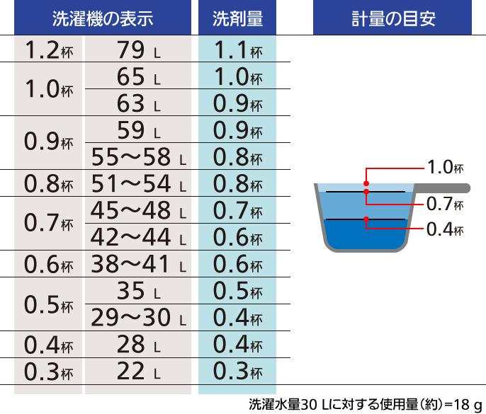 粉洗剤 洗剤の量